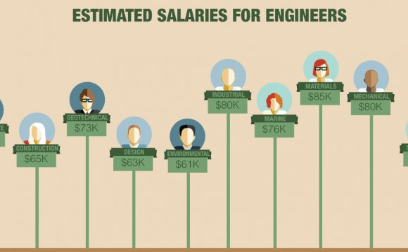 Employers, and salary
