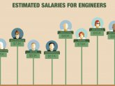 Automotive designers salary